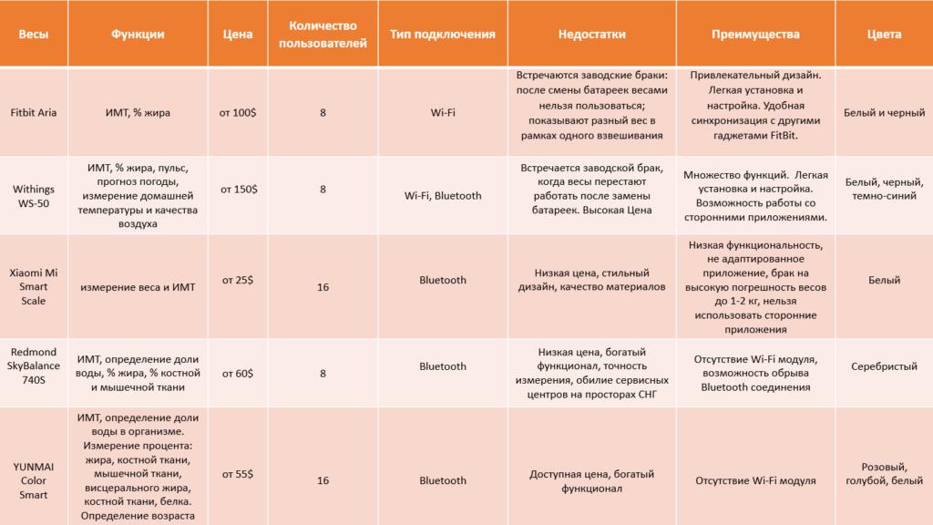 Сравнительная таблица умных весов