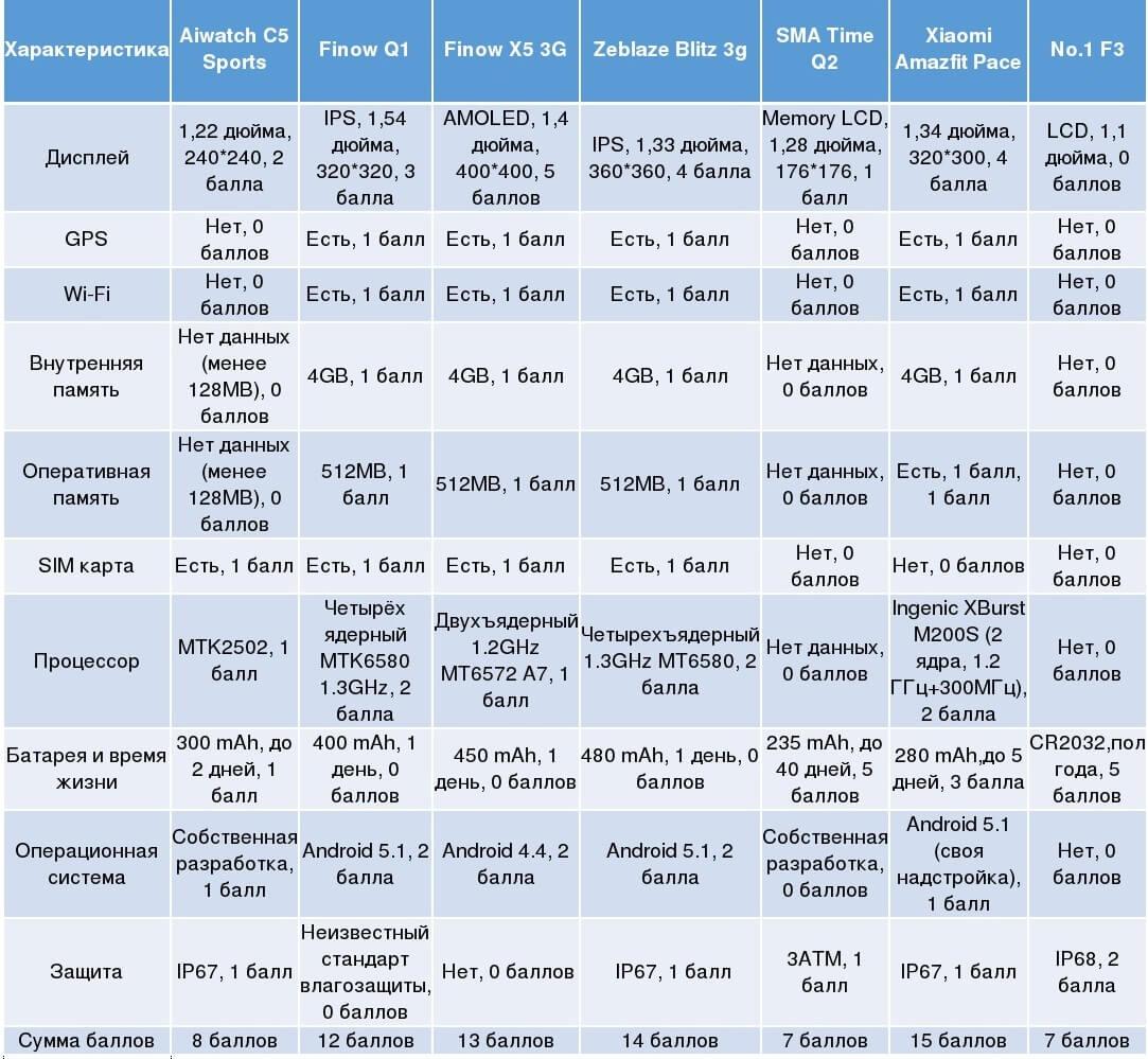 Итоговая таблица китайских смарт часов